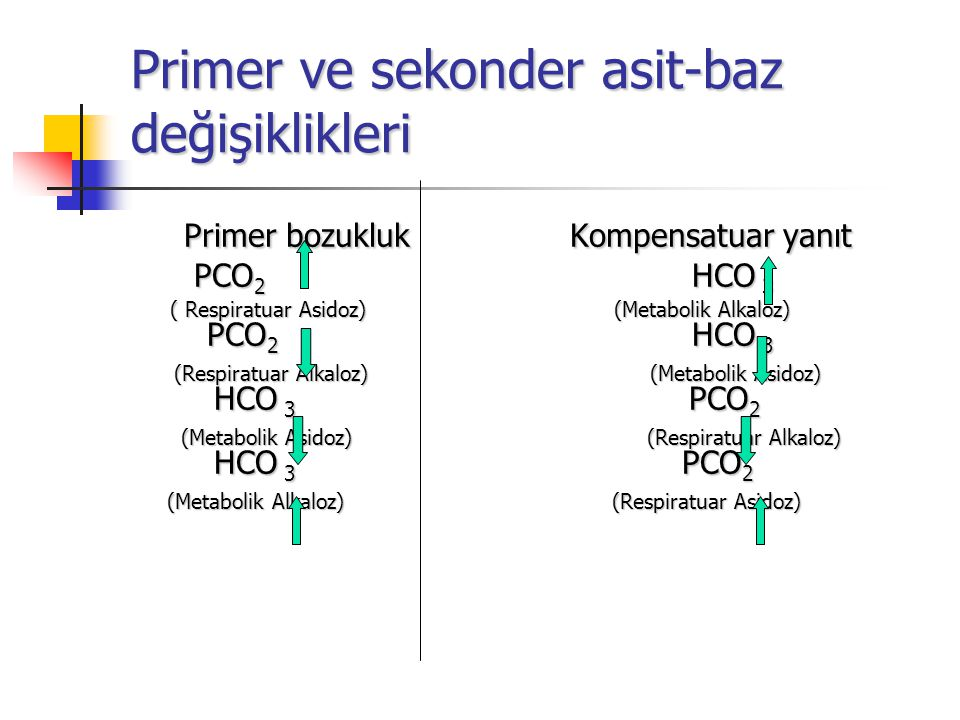 Primer ve sekonder asit-baz değişiklikleri