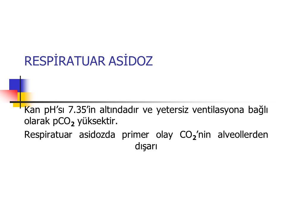 RESPİRATUAR ASİDOZ Kan pH'sı 7.35'in altındadır ve yetersiz ventilasyona bağlı olarak pCO2 yüksektir.