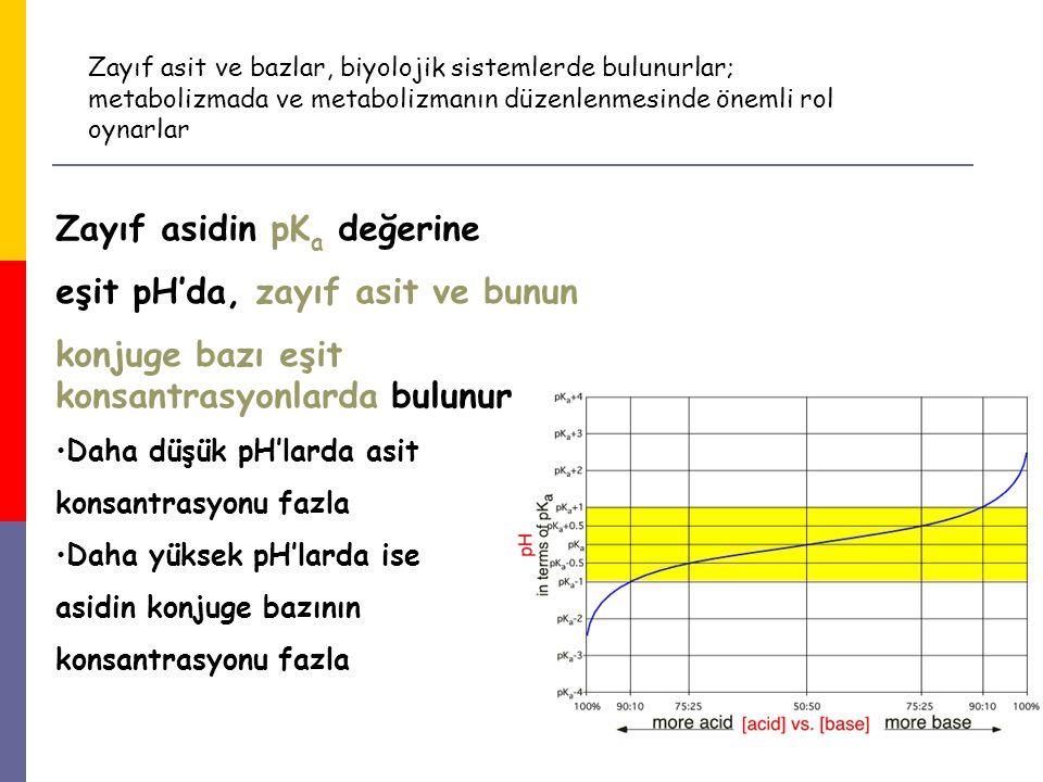 Zayıf asidin pKa değerine eşit pH'da, zayıf asit ve bunun