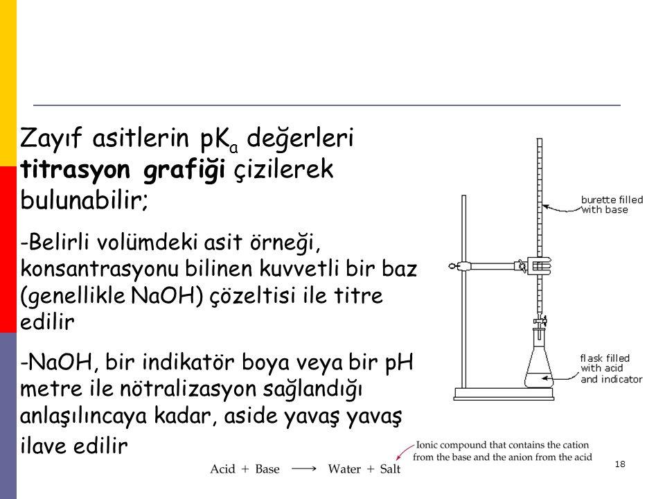 Zayıf asitlerin pKa değerleri titrasyon grafiği çizilerek bulunabilir;