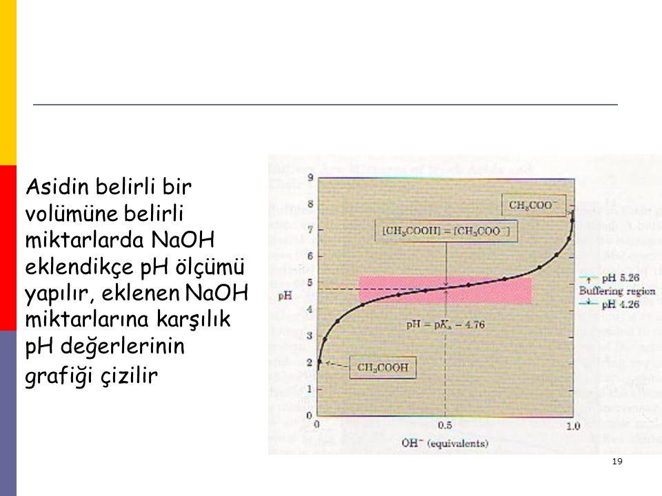 Asidin belirli bir volümüne belirli miktarlarda NaOH eklendikçe pH ölçümü yapılır, eklenen NaOH miktarlarına karşılık pH değerlerinin grafiği çizilir