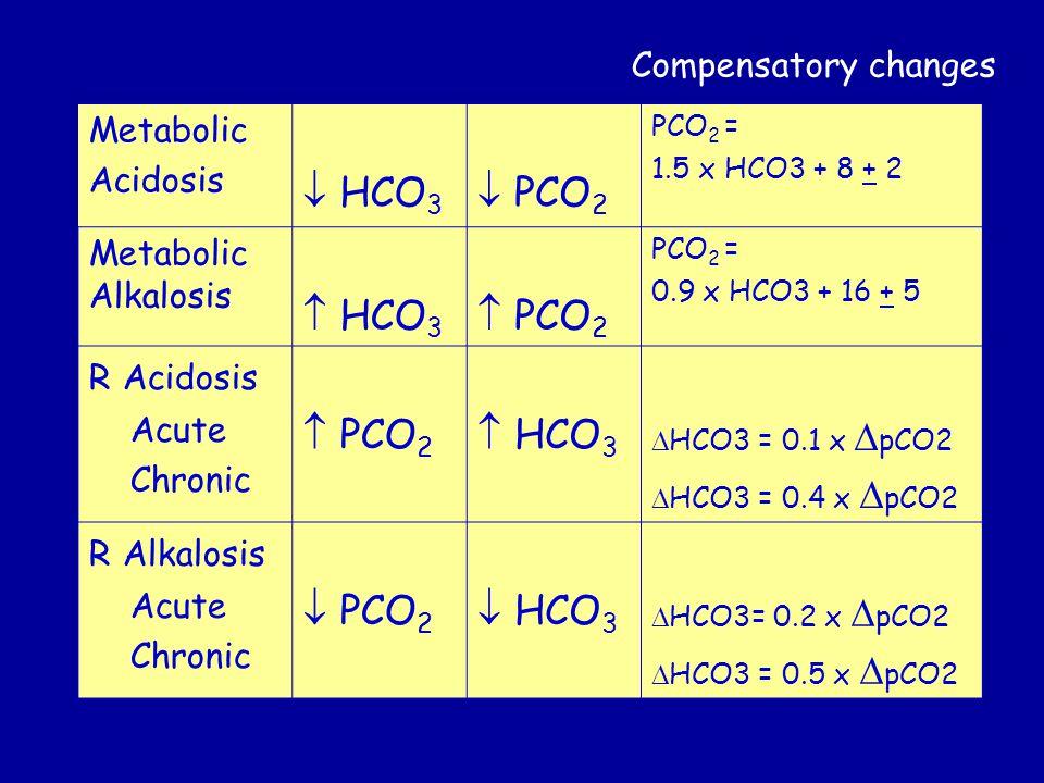  HCO3  PCO2  HCO3  PCO2 Compensatory changes Metabolic Acidosis