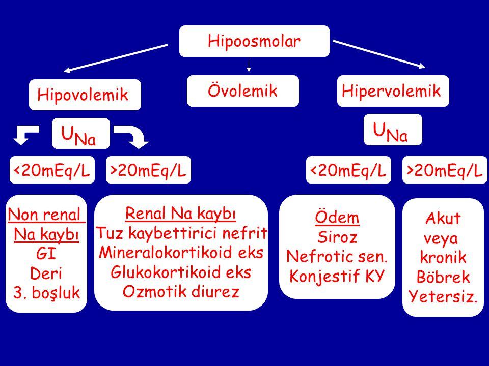UNa UNa <20mEq/L >20mEq/L <20mEq/L >20mEq/L Hipoosmolar