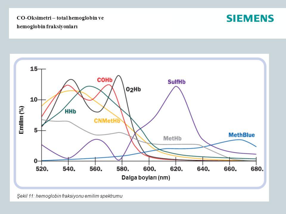 CO-Oksimetri – total hemoglobin ve hemoglobin fraksiyonları