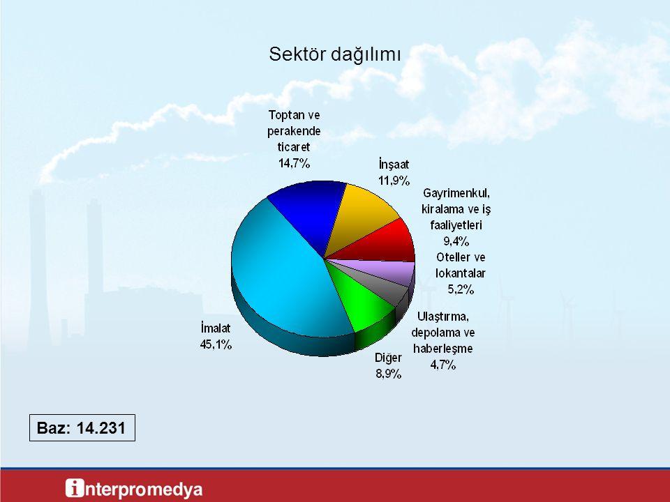 Sektör dağılımı Baz: 14.231