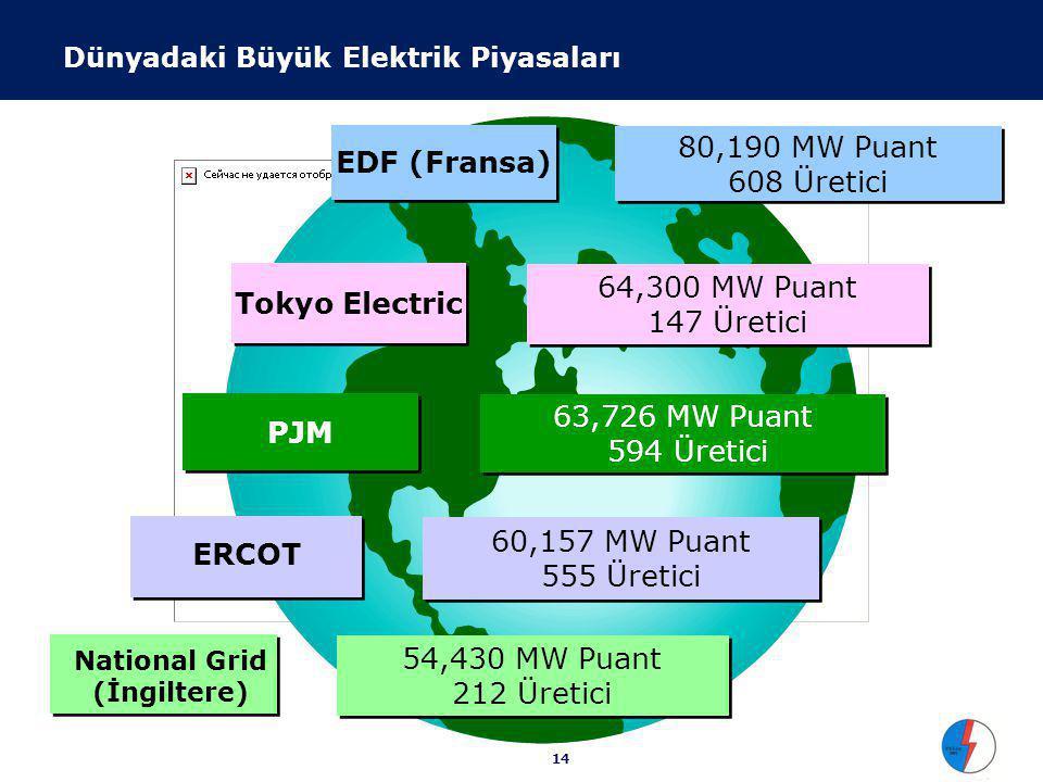 PJM 63,726 60,157 ABD Elektrik İç Piyasaları AESO 7,800 IMO 25,269