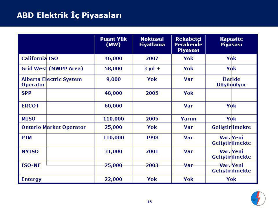ABD FERC Standart Piyasa Tasarımı (SMD)