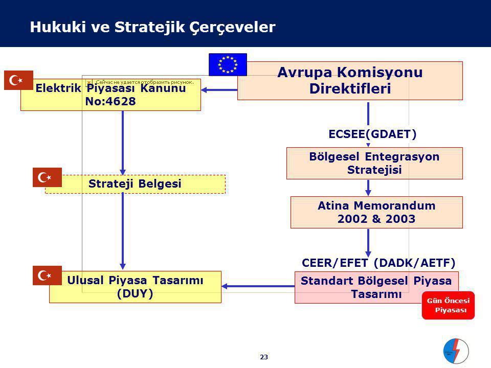 Avrupa Komisyonu Direktifleri