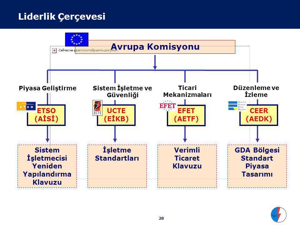 CEER(AEDK)'in Öngördüğü Standart Piyasa Tasarımı