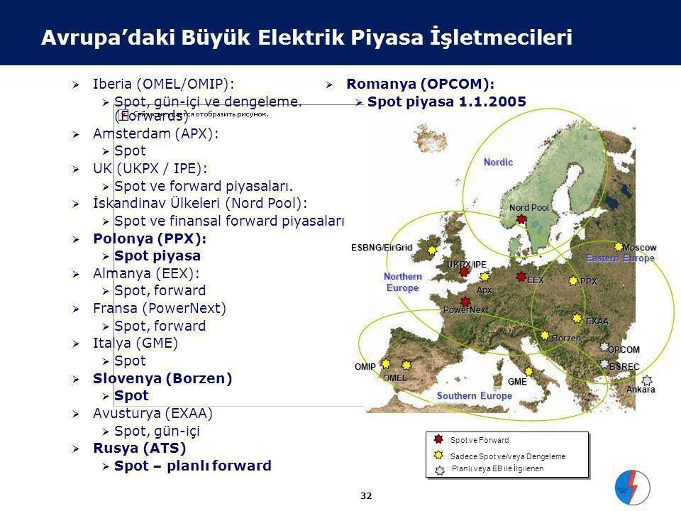 Fransa Elektrik Sektörü Değer Zinciri Serbest Tüketici (3 milyon)