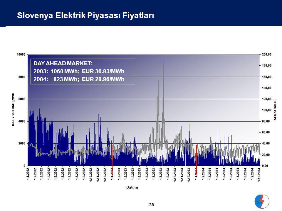 Elektrik Borsası Ana Fonksyonları : Borzen (Slovenya)