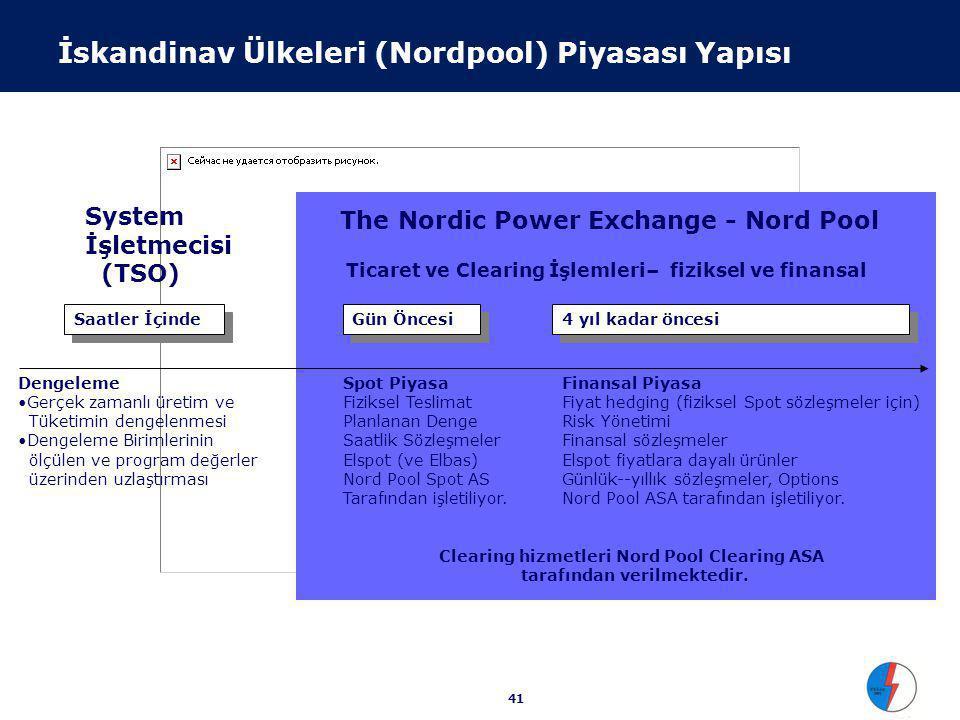 İskandinav Ülkeleri (Nordpool) Piyasası Fiyatları