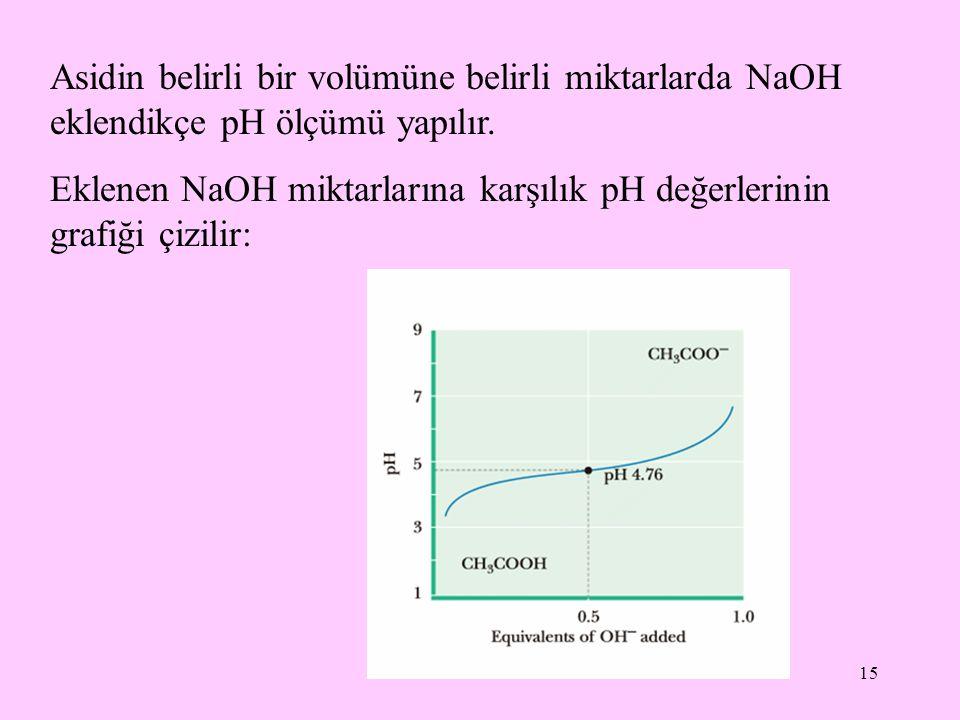 Asidin belirli bir volümüne belirli miktarlarda NaOH eklendikçe pH ölçümü yapılır.