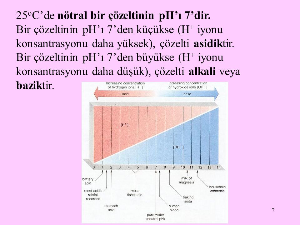 25oC'de nötral bir çözeltinin pH'ı 7'dir.