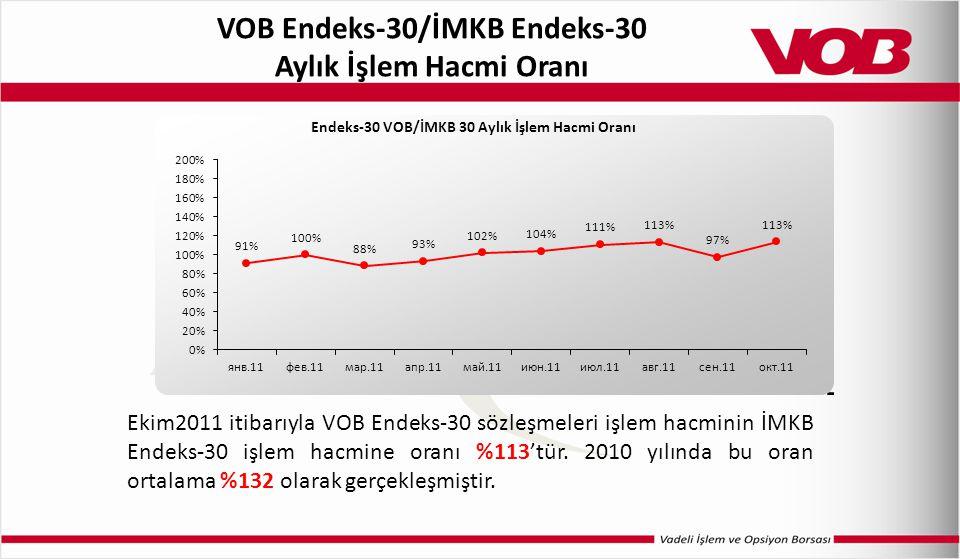 VOB Endeks-30/İMKB Endeks-30 Aylık İşlem Hacmi Oranı