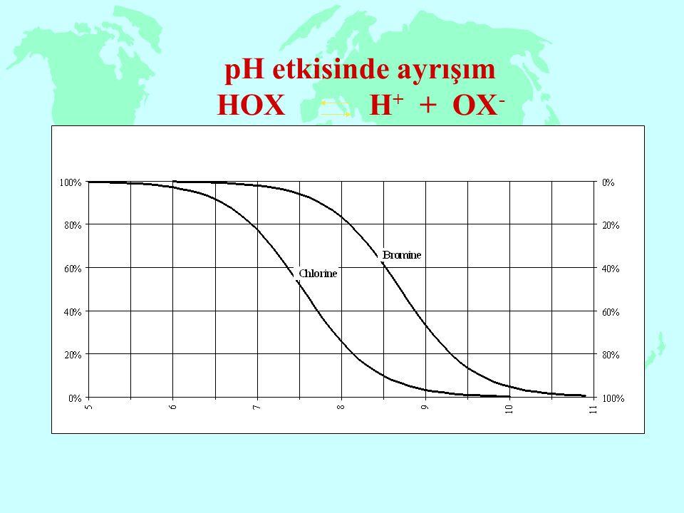 pH etkisinde ayrışım HOX H+ + OX-