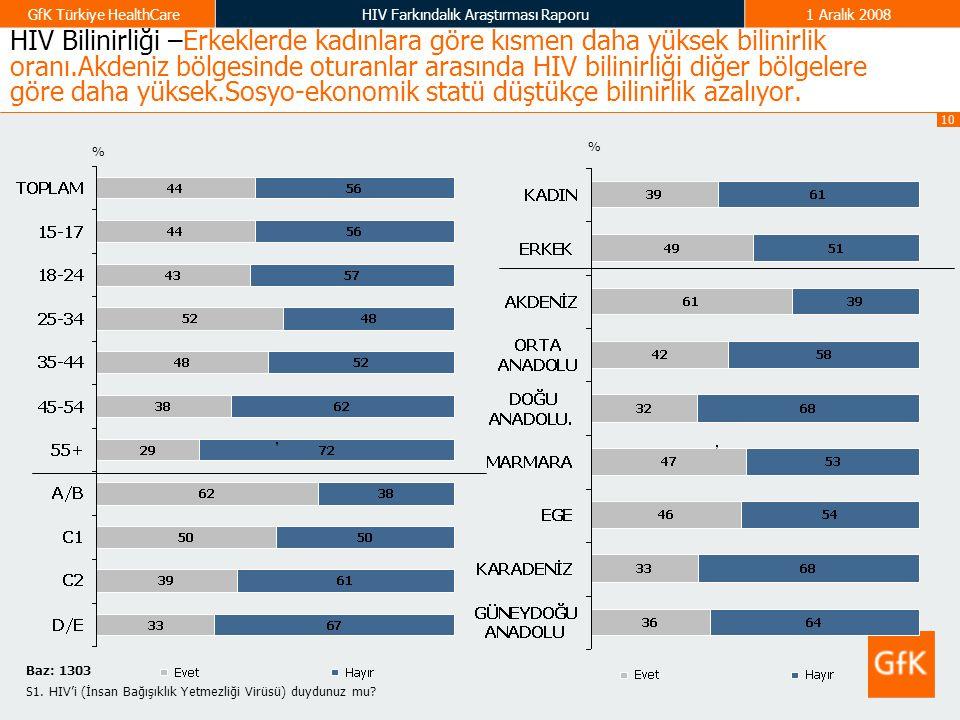HIV Bilinirliği –Erkeklerde kadınlara göre kısmen daha yüksek bilinirlik oranı.Akdeniz bölgesinde oturanlar arasında HIV bilinirliği diğer bölgelere göre daha yüksek.Sosyo-ekonomik statü düştükçe bilinirlik azalıyor.