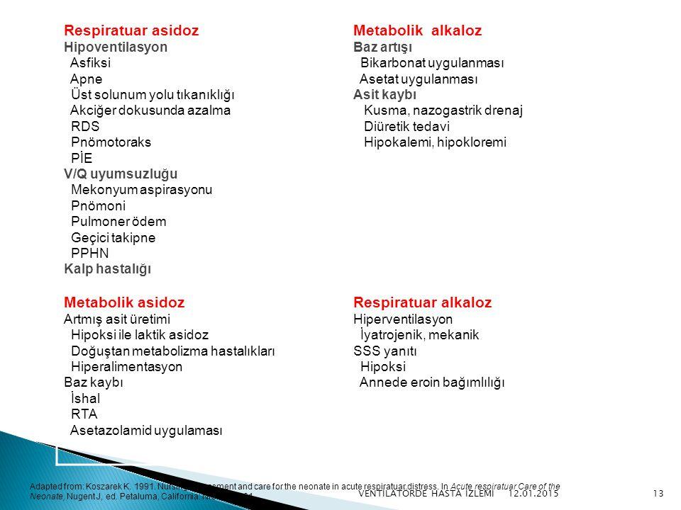 Respiratuar asidoz Metabolik alkaloz Metabolik asidoz