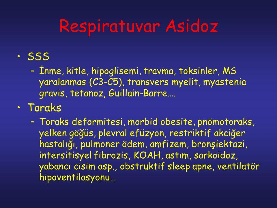 Respiratuvar Asidoz SSS Toraks