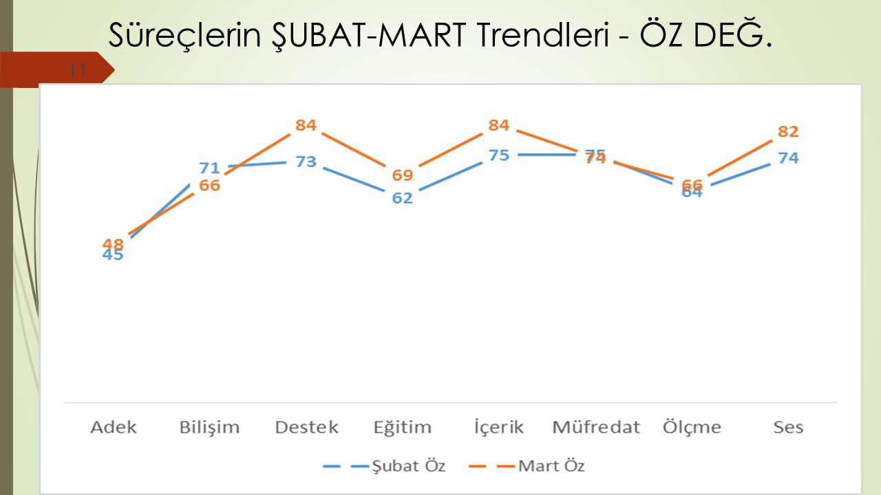 Süreçlerin ŞUBAT-MART Trendleri - ÖZ DEĞ.