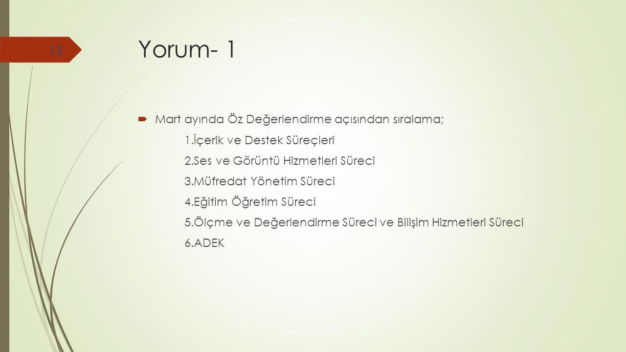 Yorum- 1 Mart ayında Öz Değerlendirme açısından sıralama;