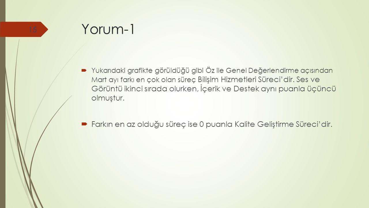 Yorum-1