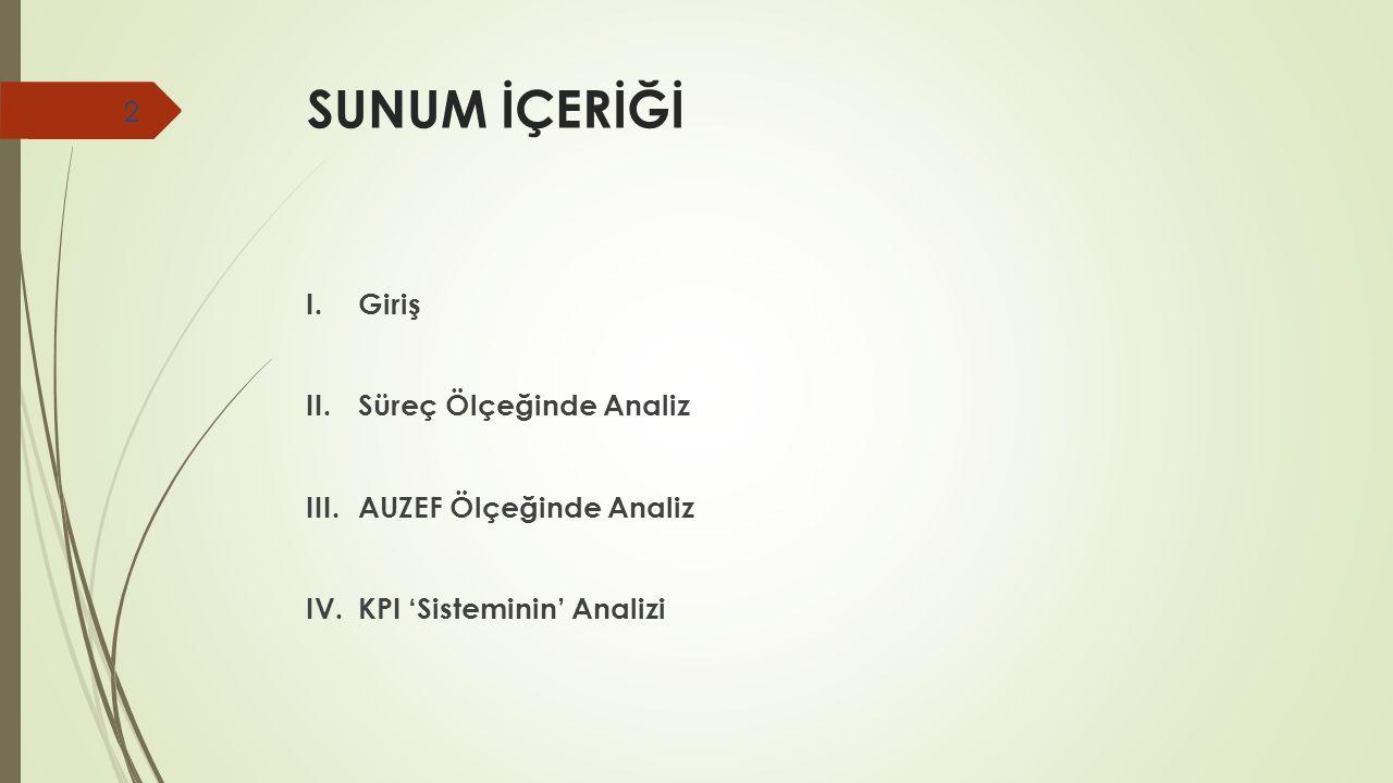 SUNUM İÇERİĞİ I. Giriş II. Süreç Ölçeğinde Analiz III.