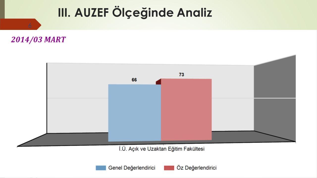 III. AUZEF Ölçeğinde Analiz