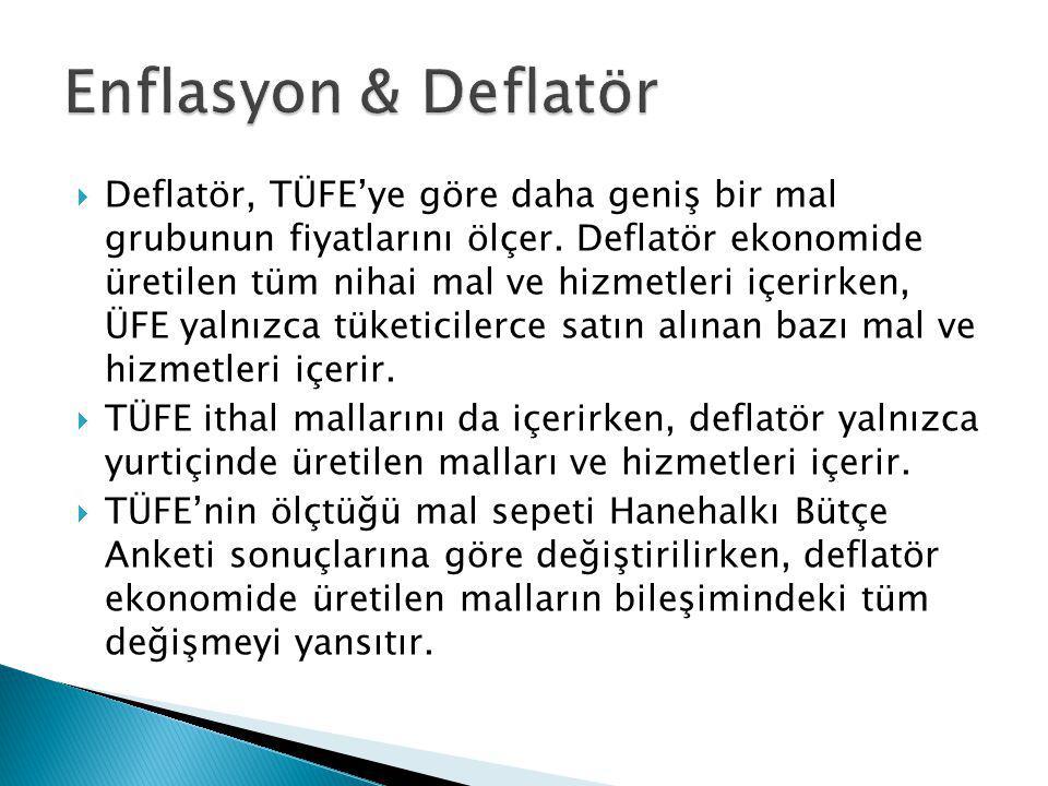 Enflasyon & Deflatör