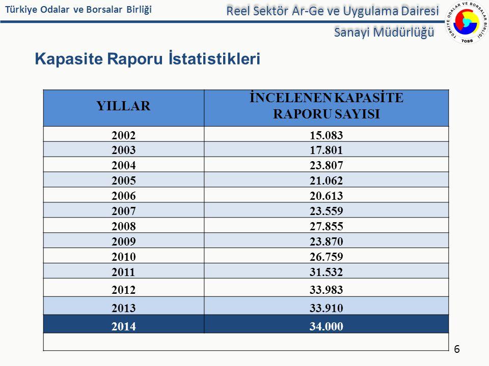 Kapasite Raporu İstatistikleri