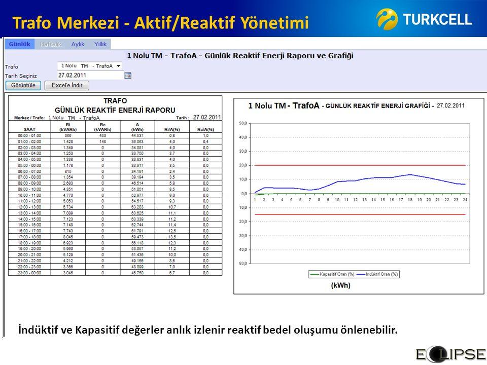 Trafo Merkezi - Aktif/Reaktif Yönetimi