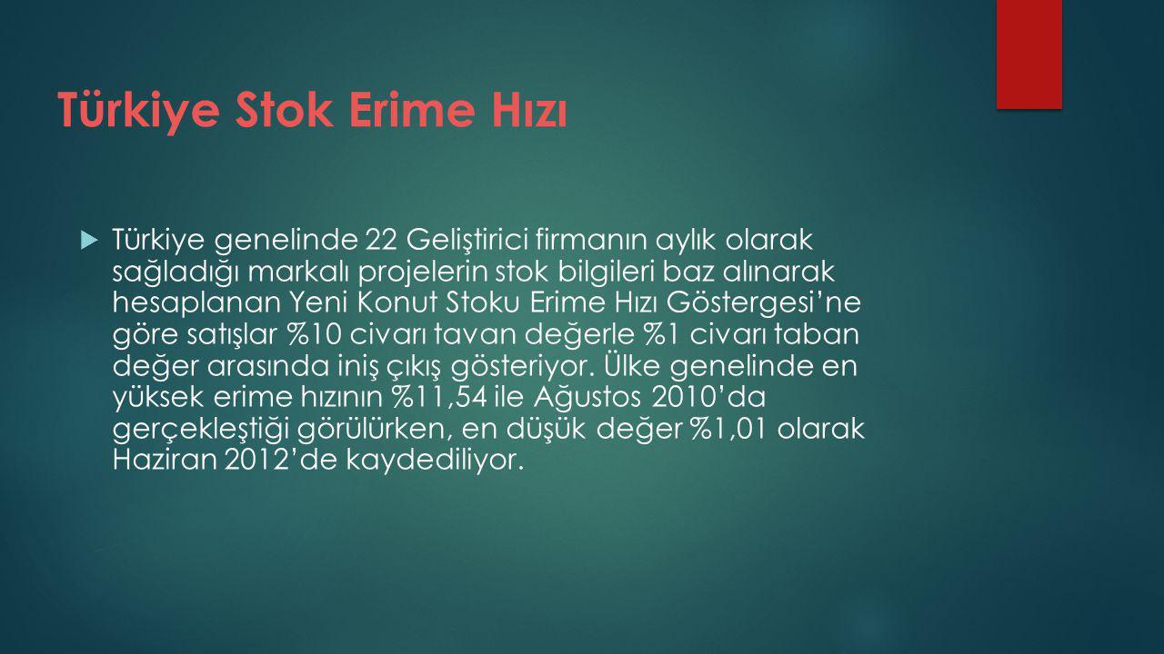 Türkiye Stok Erime Hızı