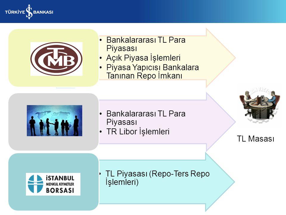 Bankalararası TL Para Piyasası