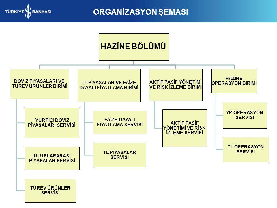 ORGANİZASYON ŞEMASI HAZİNE BÖLÜMÜ