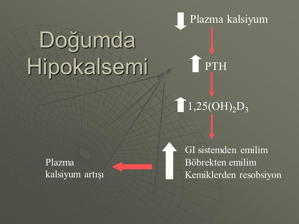 Doğumda Hipokalsemi Plazma kalsiyum PTH 1,25(OH)2D3