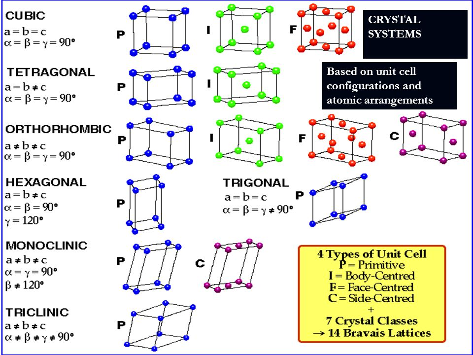 CRYSTAL SYSTEMS Based on unit cell configurations and atomic arrangements