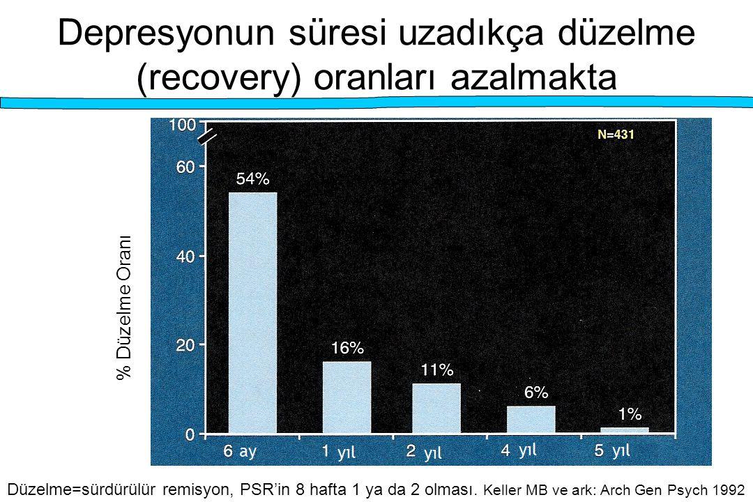 Depresyonun süresi uzadıkça düzelme (recovery) oranları azalmakta