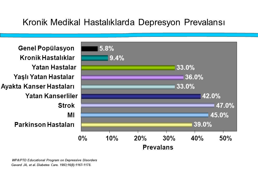 Kronik Medikal Hastalıklarda Depresyon Prevalansı
