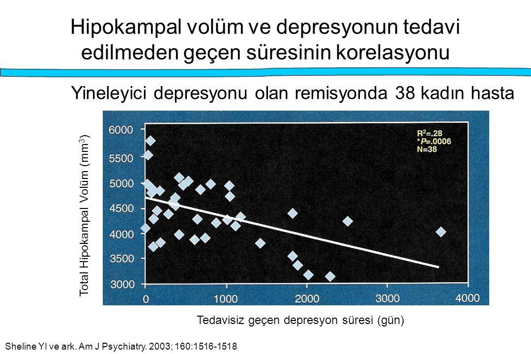 Hipokampal volüm ve depresyonun tedavi edilmeden geçen süresinin korelasyonu