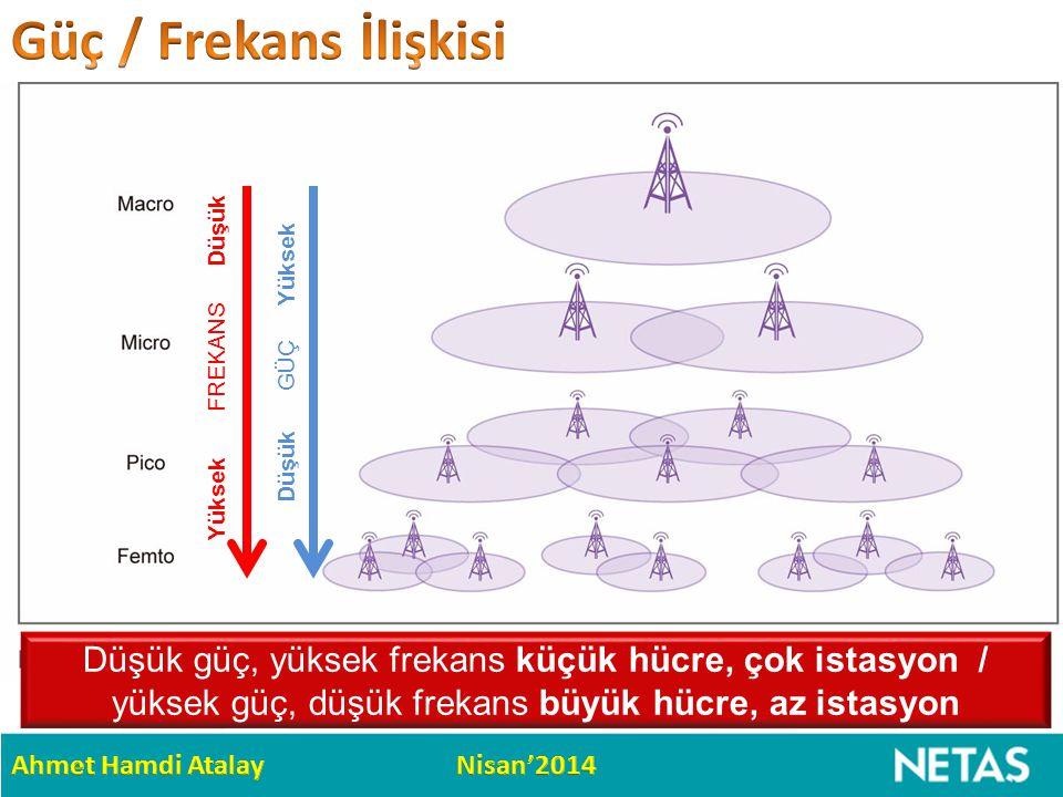 Güç / Frekans İlişkisi Yüksek FREKANS Düşük. Düşük GÜÇ Yüksek.