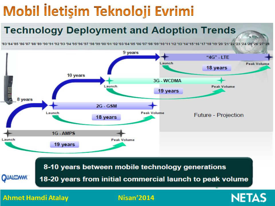 Mobil İletişim Teknoloji Evrimi