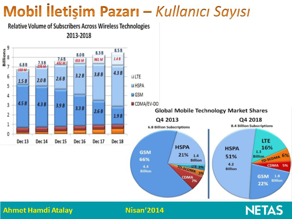 Mobil İletişim Pazarı – Kullanıcı Sayısı