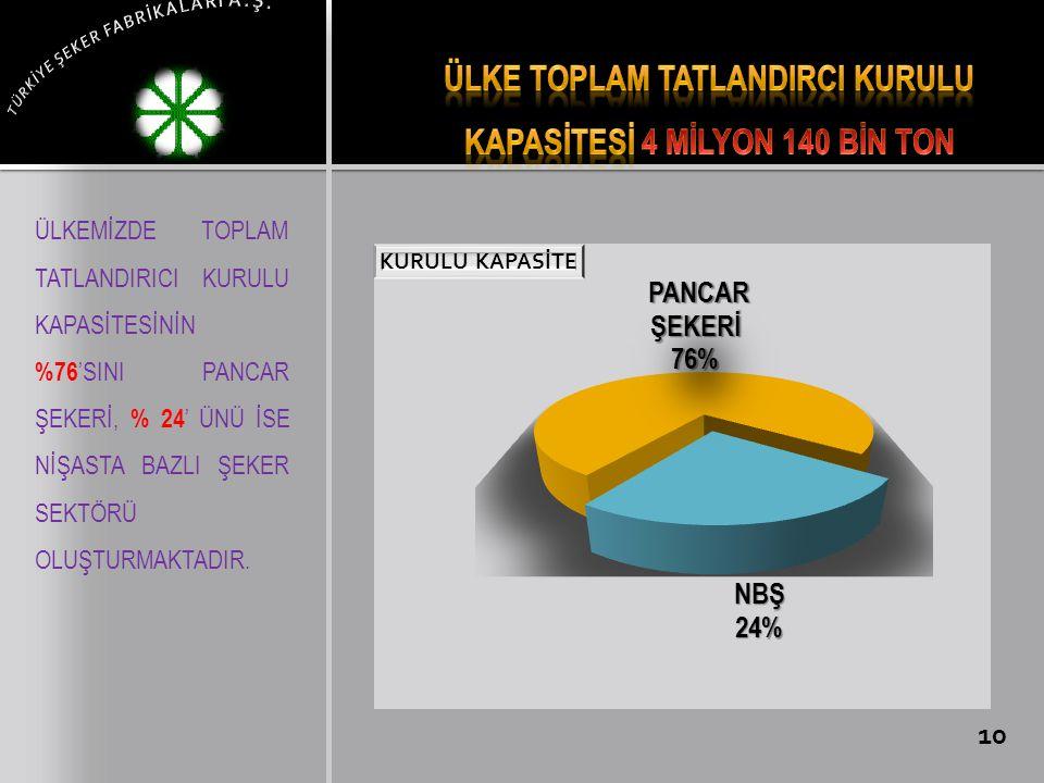 Ülke toplam tatlandIrcI KURULU KAPASİTEsİ 4 MİLYON 140 BİN TON