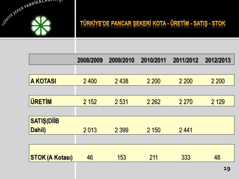 Türkİye de Pancar Şekerİ Kota - Üretİm - SatIş - Stok