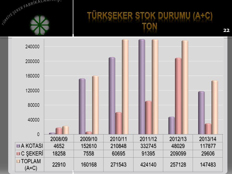 Türkşeker stok durumu (a+c)