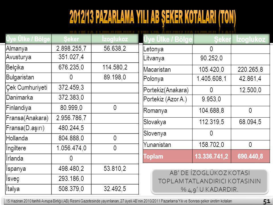 2012/13 Pazarlama YIlI AB Şeker KotalarI (Ton)