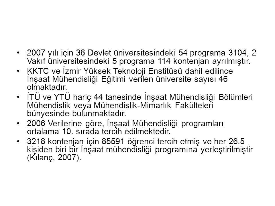 2007 yılı için 36 Devlet üniversitesindeki 54 programa 3104, 2 Vakıf üniversitesindeki 5 programa 114 kontenjan ayrılmıştır.
