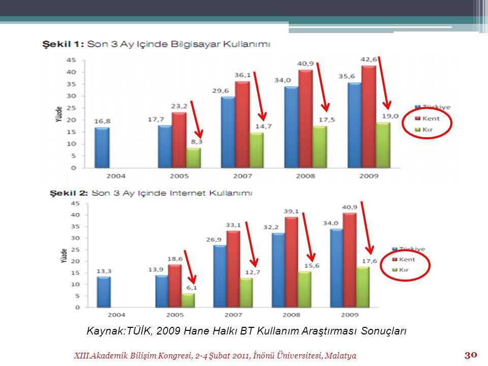 Kaynak:TÜİK, 2009 Hane Halkı BT Kullanım Araştırması Sonuçları
