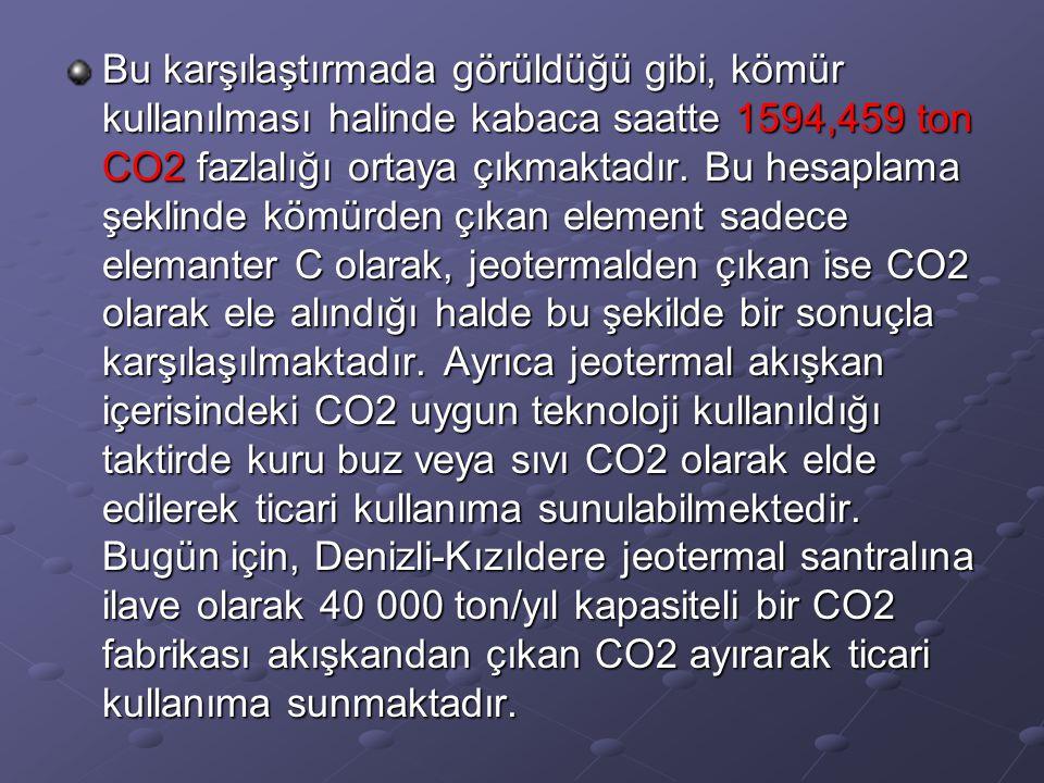 Bu karşılaştırmada görüldüğü gibi, kömür kullanılması halinde kabaca saatte 1594,459 ton CO2 fazlalığı ortaya çıkmaktadır.