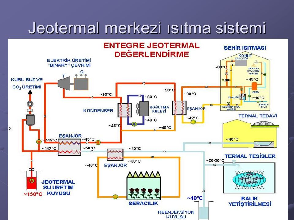 Jeotermal merkezi ısıtma sistemi